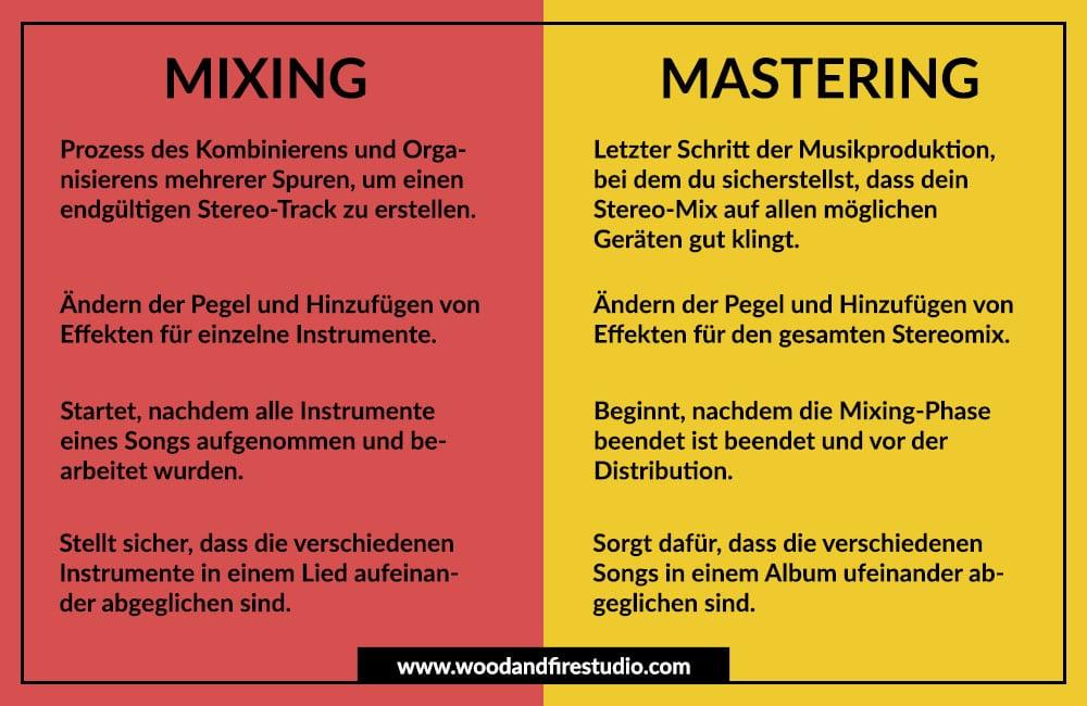Mix und Mastering: Unterschied erklärt